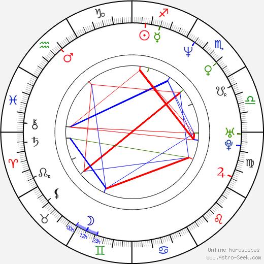 Alan Ari Lazar birth chart, Alan Ari Lazar astro natal horoscope, astrology
