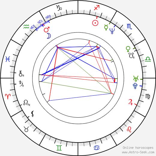 Amanda Lepore birth chart, Amanda Lepore astro natal horoscope, astrology