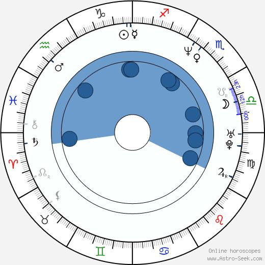 Arko Okk wikipedia, horoscope, astrology, instagram