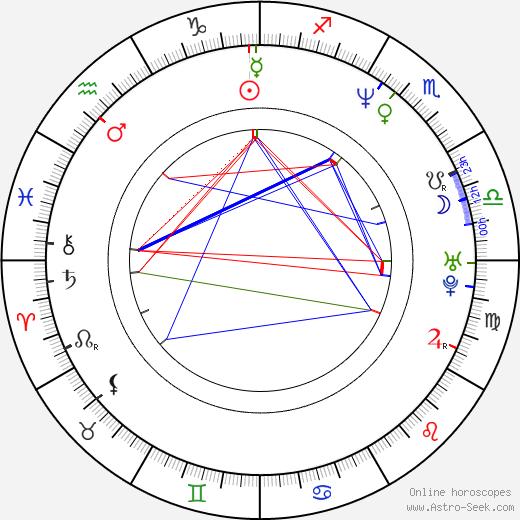 Arko Okk astro natal birth chart, Arko Okk horoscope, astrology