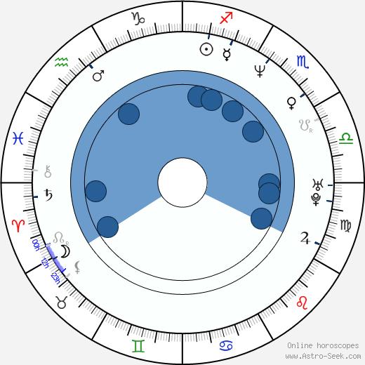 Arturo Sotto Díaz wikipedia, horoscope, astrology, instagram