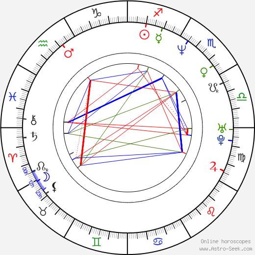Arturo Sotto Díaz astro natal birth chart, Arturo Sotto Díaz horoscope, astrology