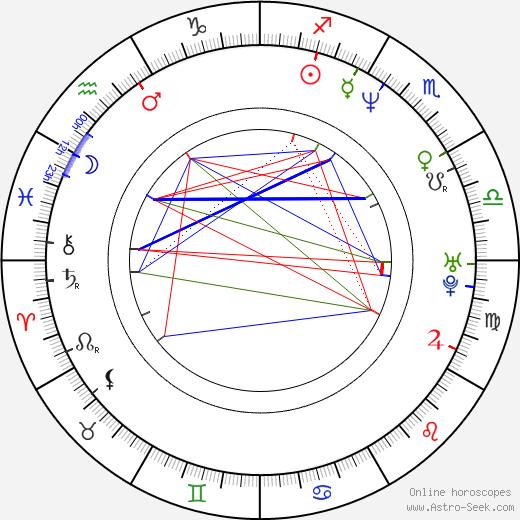 Bryan Johnson день рождения гороскоп, Bryan Johnson Натальная карта онлайн