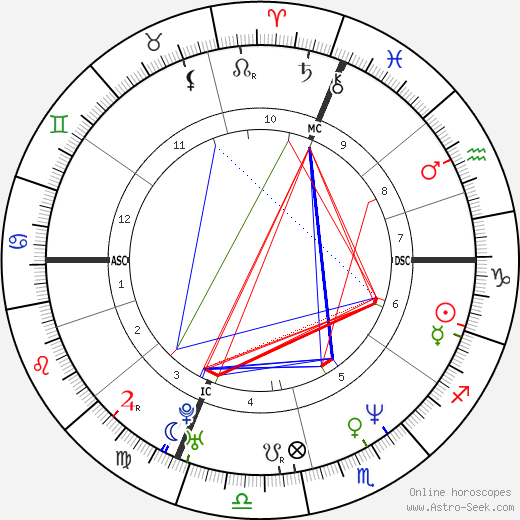 Carla Bruni astro natal birth chart, Carla Bruni horoscope, astrology