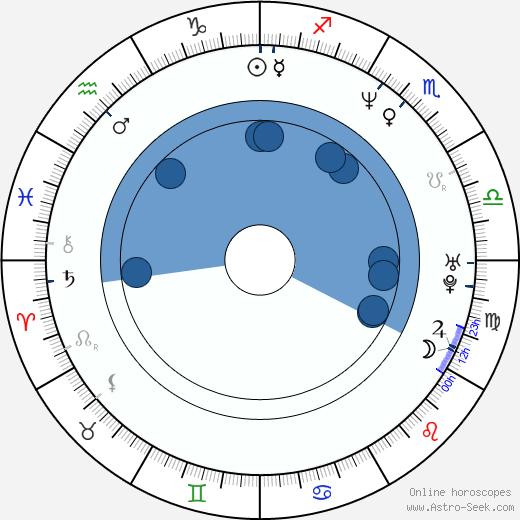 Chiara Caselli wikipedia, horoscope, astrology, instagram