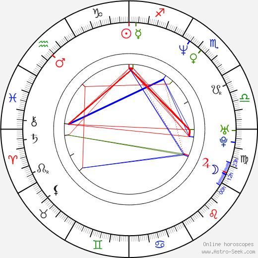 Кьяра Казелли Chiara Caselli день рождения гороскоп, Chiara Caselli Натальная карта онлайн