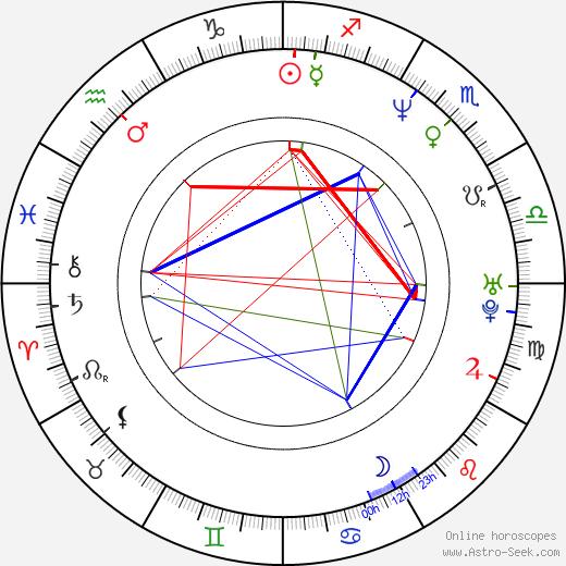 Criss Angel astro natal birth chart, Criss Angel horoscope, astrology