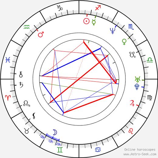 David Černý tema natale, oroscopo, David Černý oroscopi gratuiti, astrologia