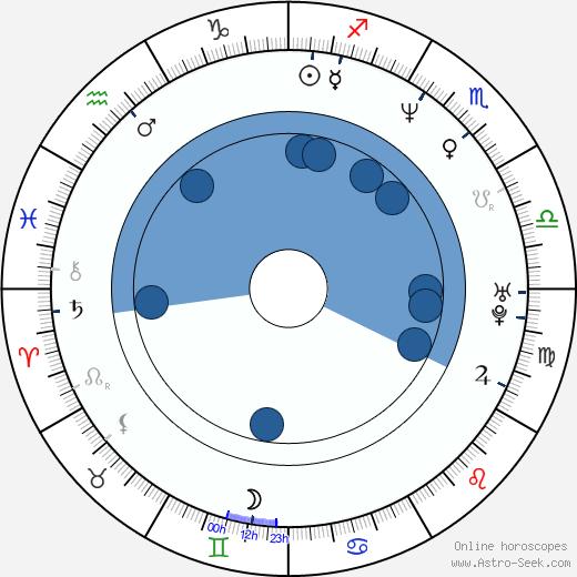 Donovan Bailey wikipedia, horoscope, astrology, instagram
