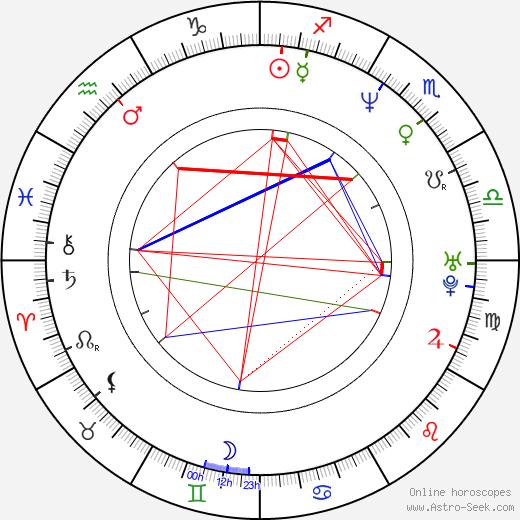 Donovan Bailey astro natal birth chart, Donovan Bailey horoscope, astrology