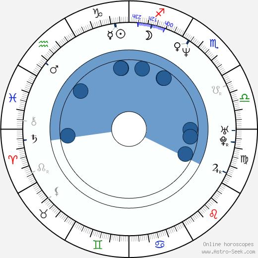 Evan Seinfeld wikipedia, horoscope, astrology, instagram