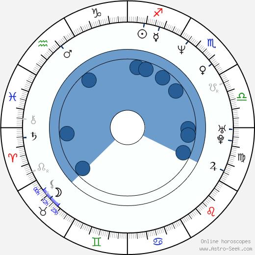 Ewa Gawryluk wikipedia, horoscope, astrology, instagram