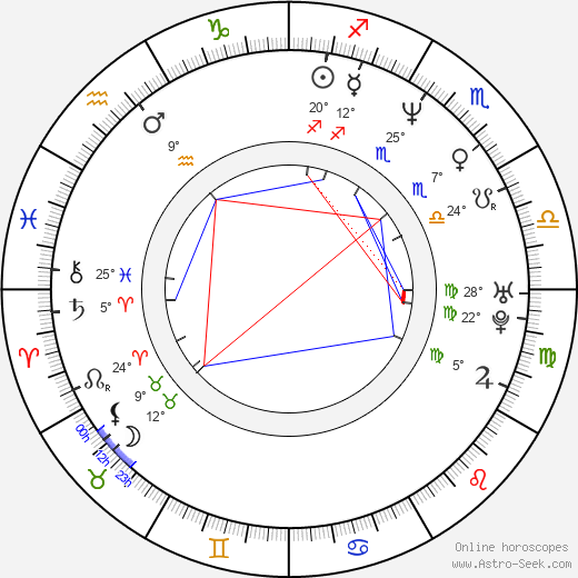 Ewa Gawryluk birth chart, biography, wikipedia 2019, 2020