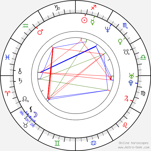 Ewa Gawryluk astro natal birth chart, Ewa Gawryluk horoscope, astrology