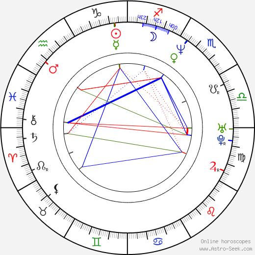 Filip Nola birth chart, Filip Nola astro natal horoscope, astrology