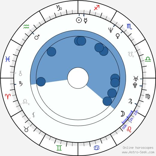 Fritz Karl wikipedia, horoscope, astrology, instagram