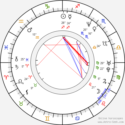Fritz Karl birth chart, biography, wikipedia 2020, 2021