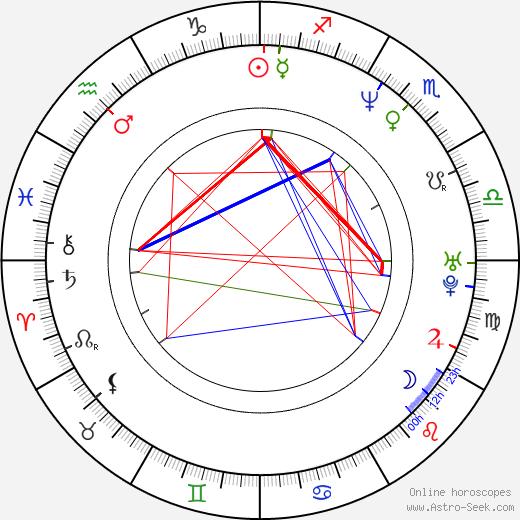 Fritz Karl birth chart, Fritz Karl astro natal horoscope, astrology