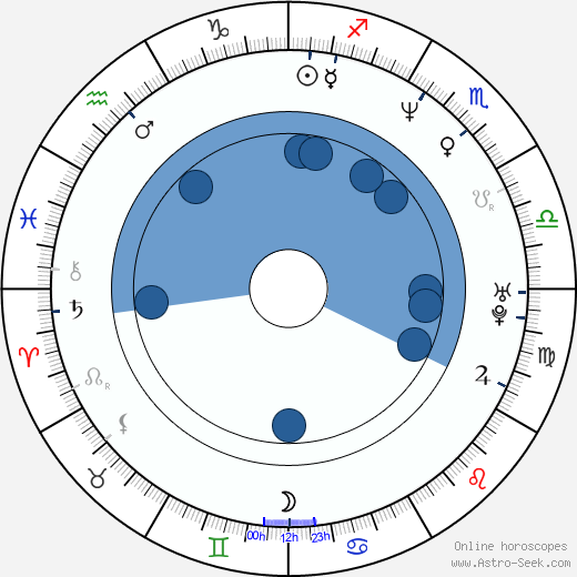 Gigi D'Agostino wikipedia, horoscope, astrology, instagram