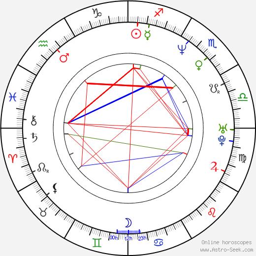 Джиджи Д'Агостино Gigi D'Agostino день рождения гороскоп, Gigi D'Agostino Натальная карта онлайн
