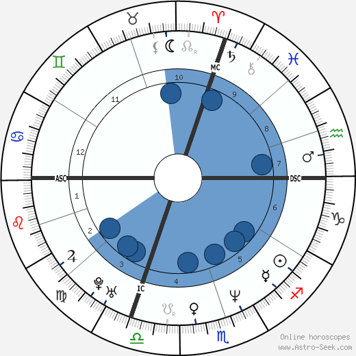 Giorgia Padoan wikipedia, horoscope, astrology, instagram