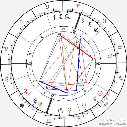 Giorgia Padoan tema natale, oroscopo, Giorgia Padoan oroscopi gratuiti, astrologia