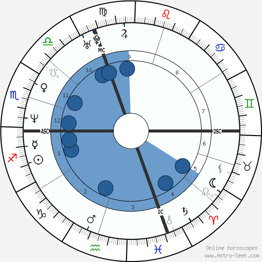 Hacine Cherifi wikipedia, horoscope, astrology, instagram