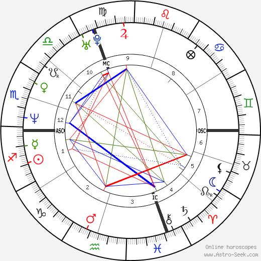 Hacine Cherifi день рождения гороскоп, Hacine Cherifi Натальная карта онлайн
