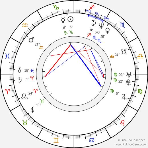 James McTeigue birth chart, biography, wikipedia 2019, 2020