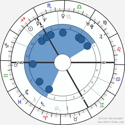 Jana Hora wikipedia, horoscope, astrology, instagram