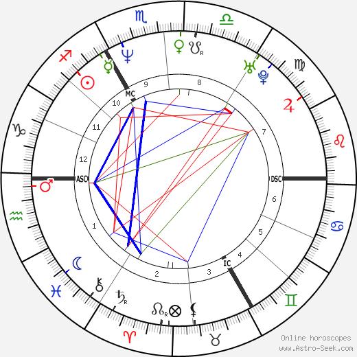 Jana Hora tema natale, oroscopo, Jana Hora oroscopi gratuiti, astrologia