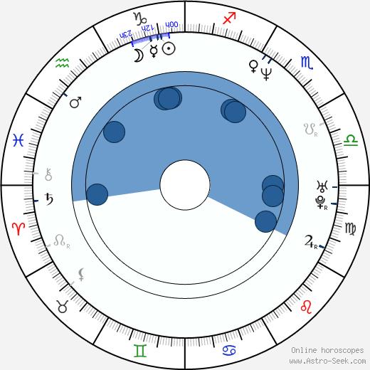 Jiří Kulhánek wikipedia, horoscope, astrology, instagram
