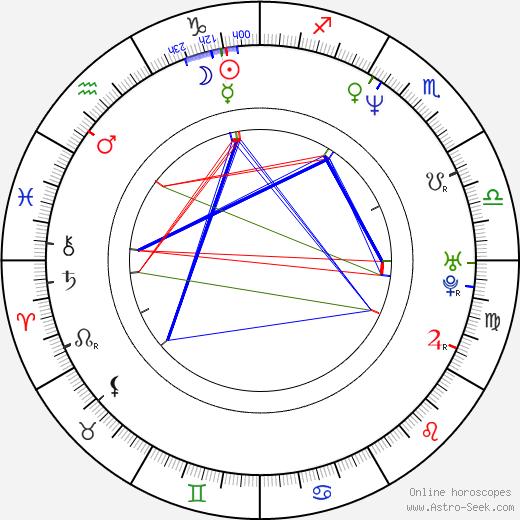 Jiří Kulhánek birth chart, Jiří Kulhánek astro natal horoscope, astrology