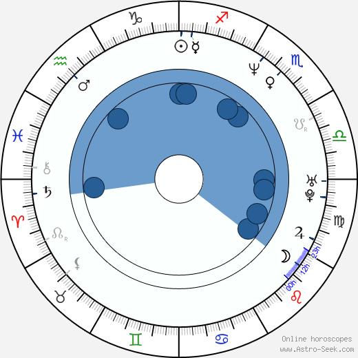 Johnny Lozada wikipedia, horoscope, astrology, instagram