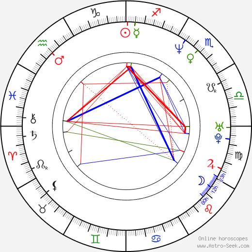 Johnny Lozada birth chart, Johnny Lozada astro natal horoscope, astrology