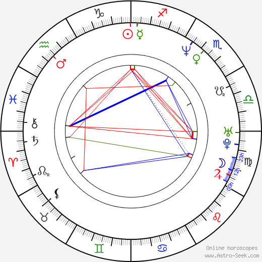 Juan Manuel Bernal birth chart, Juan Manuel Bernal astro natal horoscope, astrology