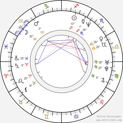 Judd Apatow birth chart, biography, wikipedia 2019, 2020