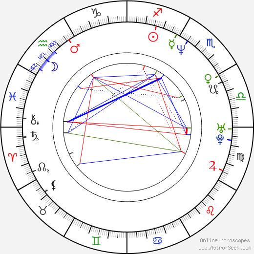 Judd Apatow astro natal birth chart, Judd Apatow horoscope, astrology