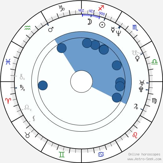 Júlíus Kemp wikipedia, horoscope, astrology, instagram