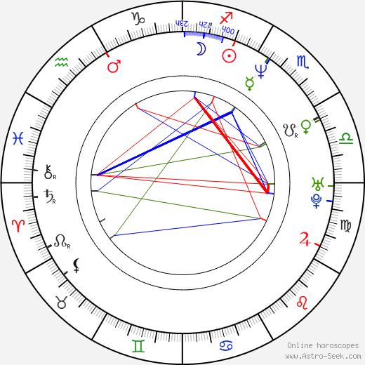 Júlíus Kemp tema natale, oroscopo, Júlíus Kemp oroscopi gratuiti, astrologia