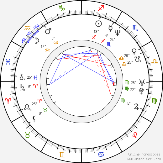 Kateřina Pindejová birth chart, biography, wikipedia 2019, 2020