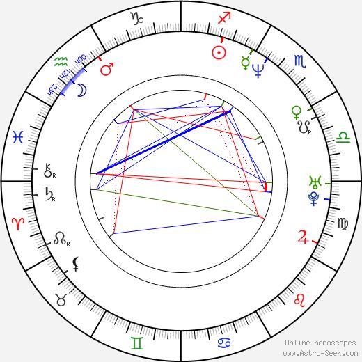Kateřina Pindejová birth chart, Kateřina Pindejová astro natal horoscope, astrology