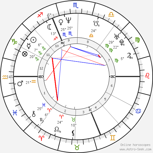 Laurent Gerra birth chart, biography, wikipedia 2019, 2020