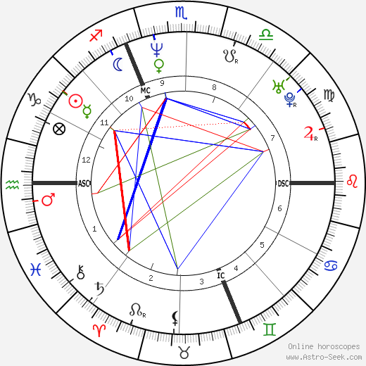 Laurent Gerra astro natal birth chart, Laurent Gerra horoscope, astrology