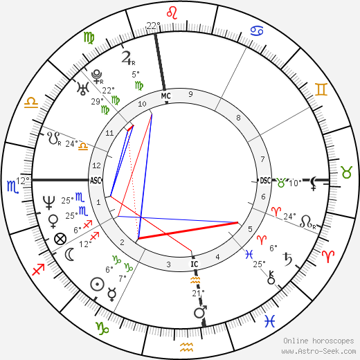 Lilly Wachowski birth chart, biography, wikipedia 2019, 2020