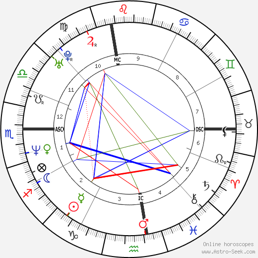 Lilly Wachowski astro natal birth chart, Lilly Wachowski horoscope, astrology