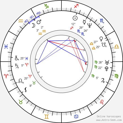 Luc Jacquet birth chart, biography, wikipedia 2019, 2020