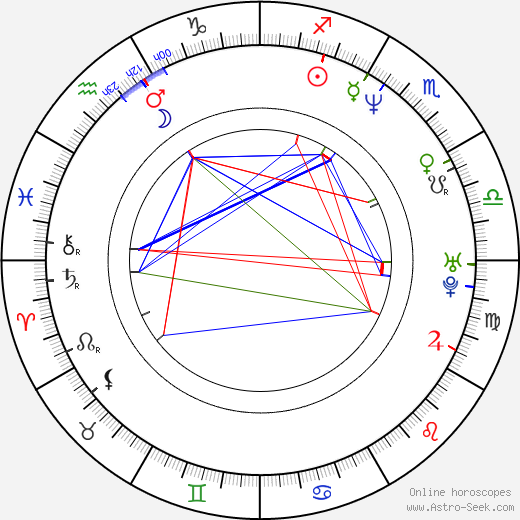 Luc Jacquet astro natal birth chart, Luc Jacquet horoscope, astrology