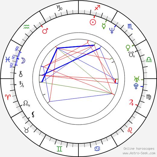Maher al-Assad astro natal birth chart, Maher al-Assad horoscope, astrology