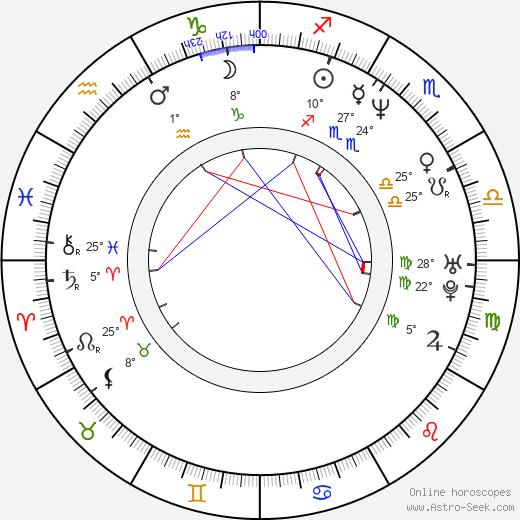 Mark Deklin birth chart, biography, wikipedia 2019, 2020